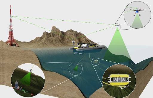 Projet SeaClear – les robots et l'IA s'attaquent au nettoyage des océans
